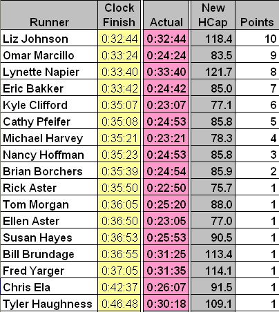 SRS Race Results #1