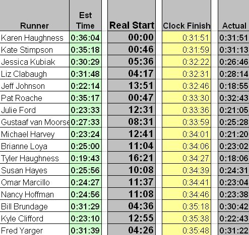 SRS Race Results #3